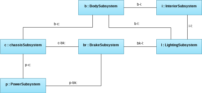 Internal Structure of Hybrid SUV (Internal Block Diagram Example)