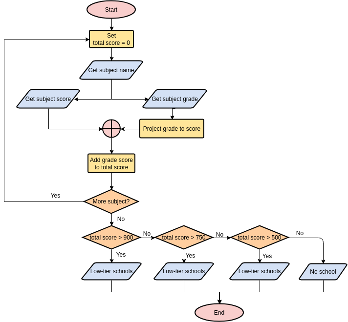 Flowchart template: What Schools Am I Qualified to Apply? (Created by Diagrams's Flowchart maker)
