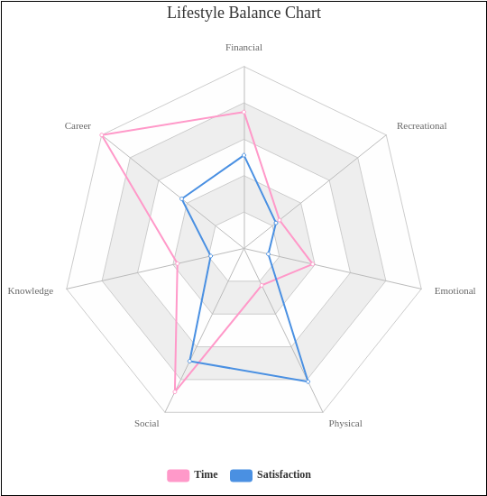Lifestyle Balance Chart (RadarChart Example)