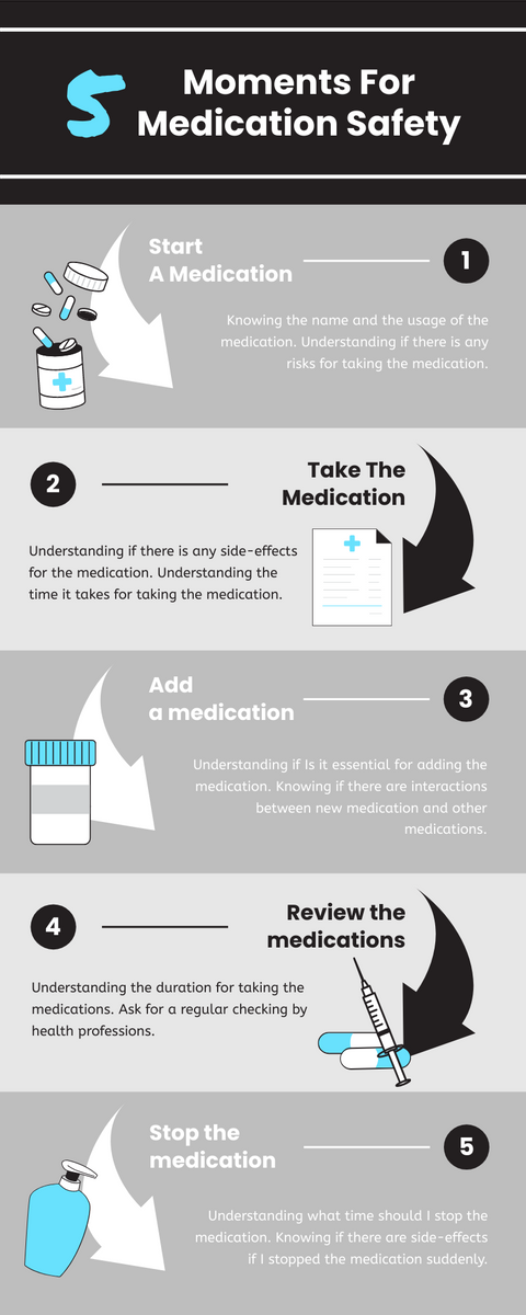 Infographic template: 5 Moments For Medication Safety Infographic (Created by InfoART's Infographic maker)