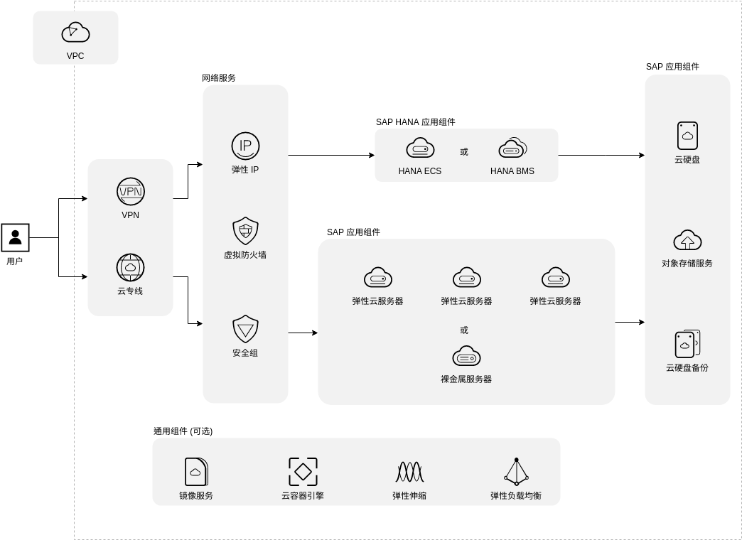SAP 通用架构 (Huawei Cloud Architecture Diagram Example)