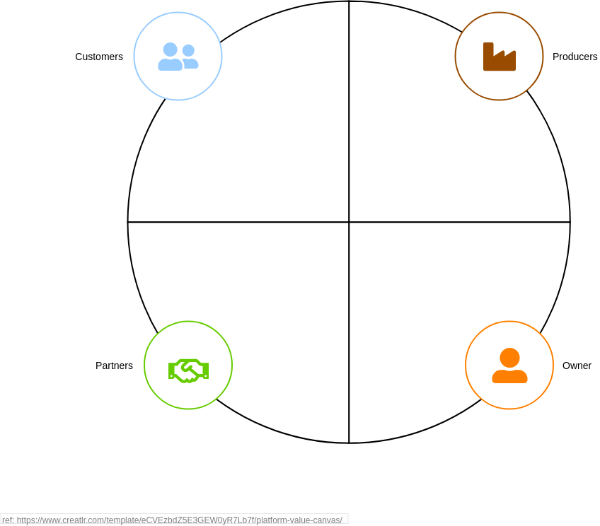 Platform Value Canvas (Product Planning Example)