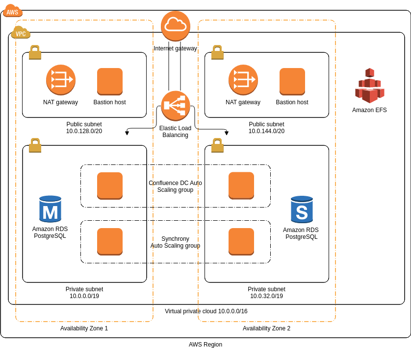 AWS Architecture Diagram template: Confluence Data Center (Created by Diagrams's AWS Architecture Diagram maker)
