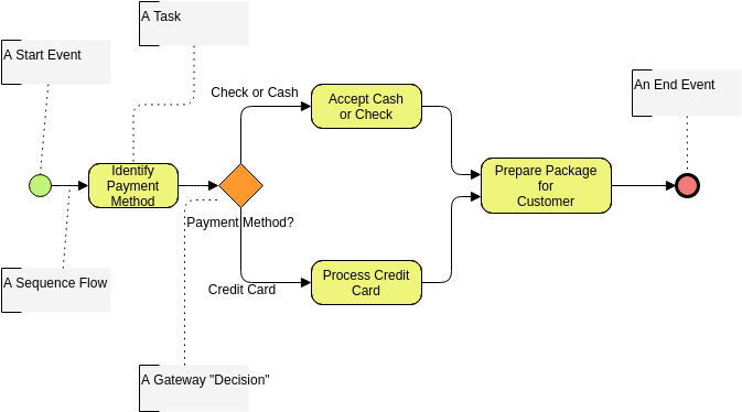 Business Process Diagram template: Payment Process Using Annotations (Created by Diagrams's Business Process Diagram maker)