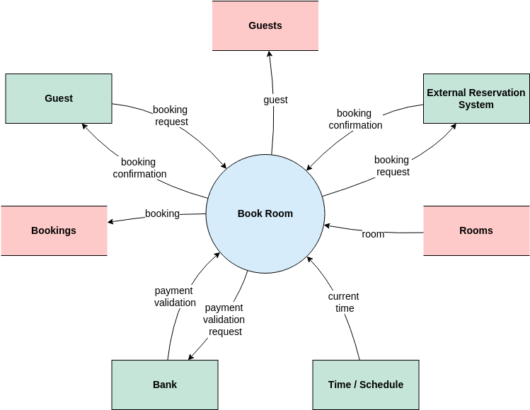 Booking System Context Diagram (System Context Diagram Example)