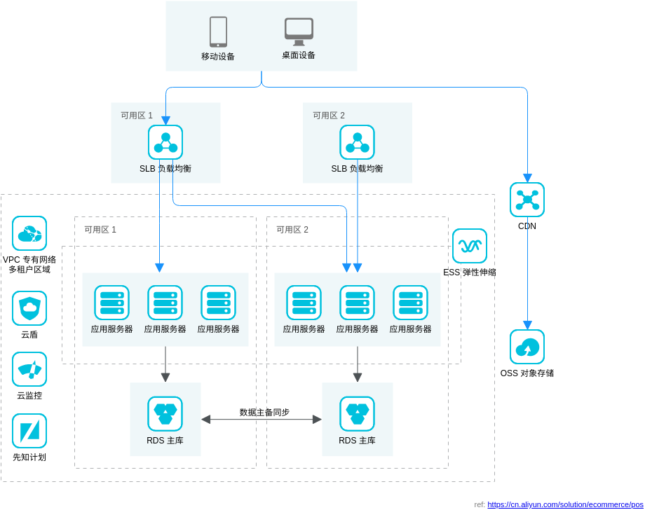云POS解决方案: 基础架构 (Alibaba Cloud Architecture Diagram Example)