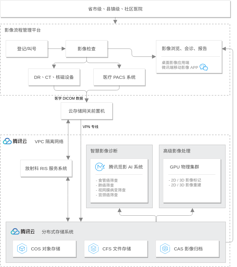 医学影像云解决方案 (Tencent Cloud Architecture Diagram Example)
