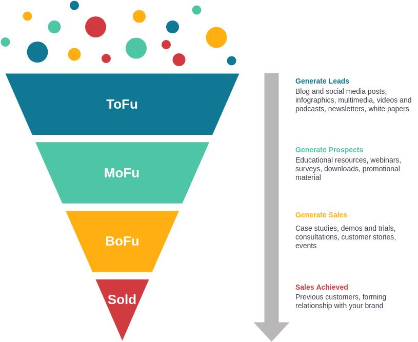 ToFu, MoFu, BoFu template: ToFu, MoFu, BoFu Example (Created by Diagrams's ToFu, MoFu, BoFu maker)