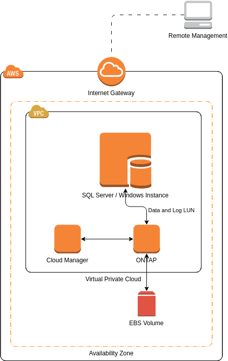 NetApp ONTAP Cloud (AWS Architecture Diagram Example)