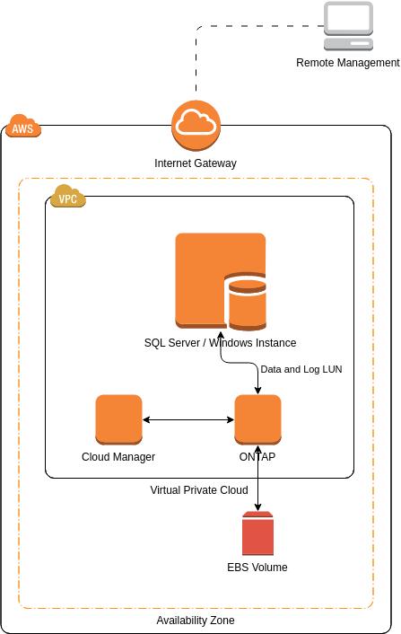 AWS Architecture Diagram template: NetApp ONTAP Cloud (Created by Diagrams's AWS Architecture Diagram maker)