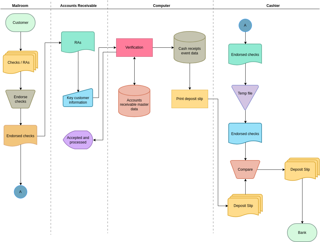 Audit Flowchart template: Company Annotated Audit Flowchart (Created by Diagrams's Audit Flowchart maker)