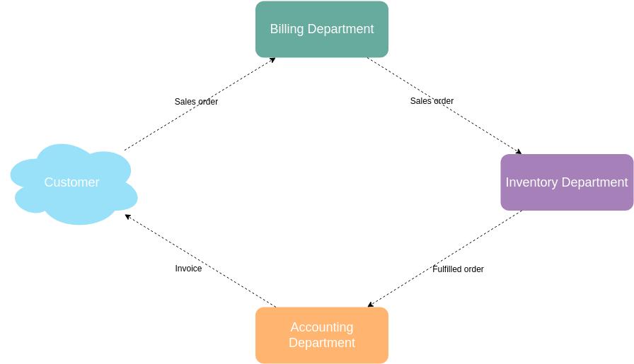 Information Flow Diagram template: Simple Information Flow (Created by Diagrams's Information Flow Diagram maker)