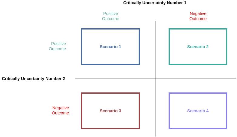 Block Diagram template: Scenario Planning Example (Created by Diagrams's Block Diagram maker)
