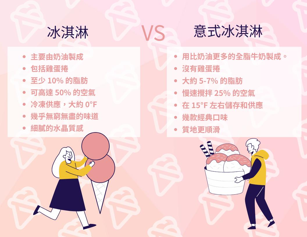信息圖表 template: 意式冰淇淋與冰淇淋信息圖 (Created by InfoART's 信息圖表 maker)