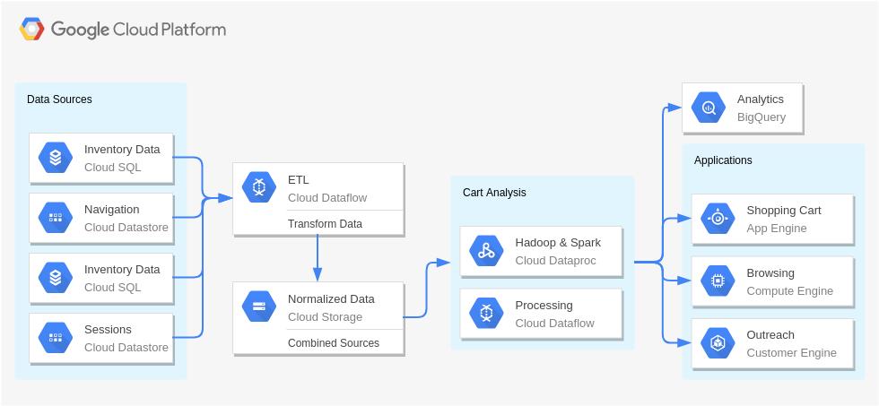 Google Cloud Platform Diagram template: Shopping Cart Analysis (Created by Diagrams's Google Cloud Platform Diagram maker)