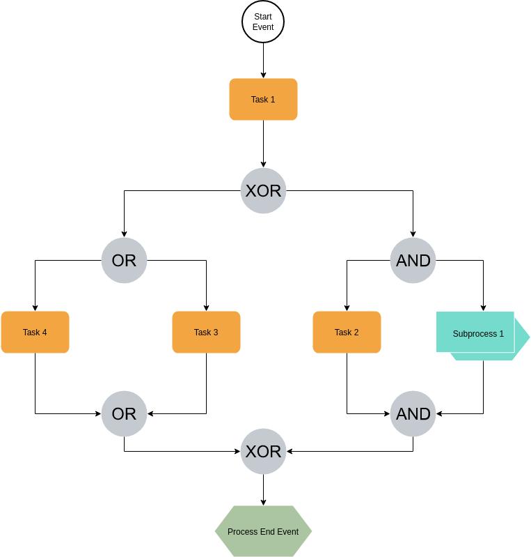 EPC Diagram template: Simple EPC Sample (Created by Diagrams's EPC Diagram maker)