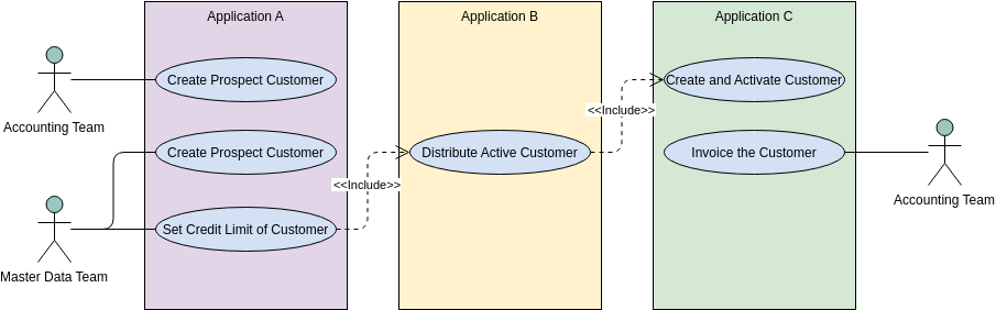 Use Case Diagram template: Expressing Multiple Projects Using System Boundaries (Created by Diagrams's Use Case Diagram maker)