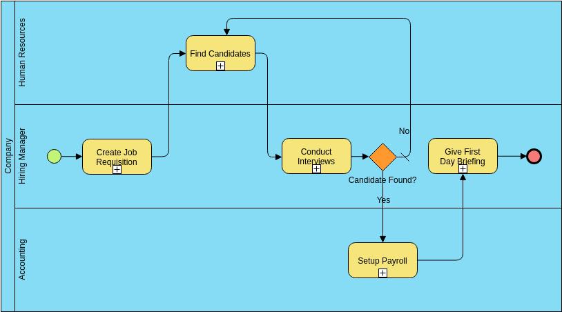 Business Process Diagram template: Hiring Process (Created by Diagrams's Business Process Diagram maker)
