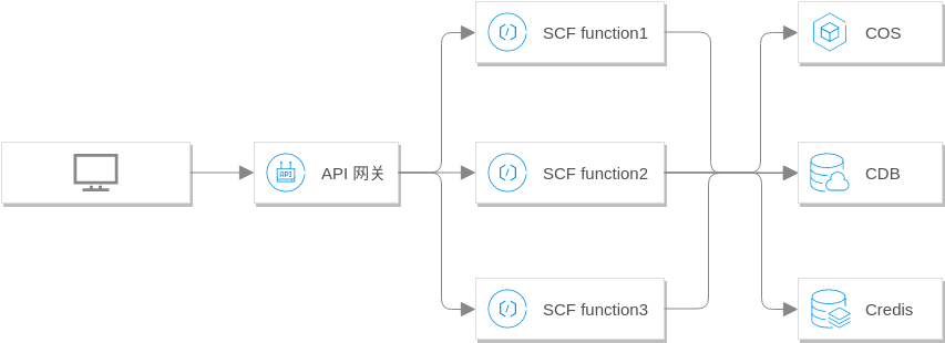 Tencent Cloud Architecture Diagram template: web后端请求处理方案 (Created by Diagrams's Tencent Cloud Architecture Diagram maker)