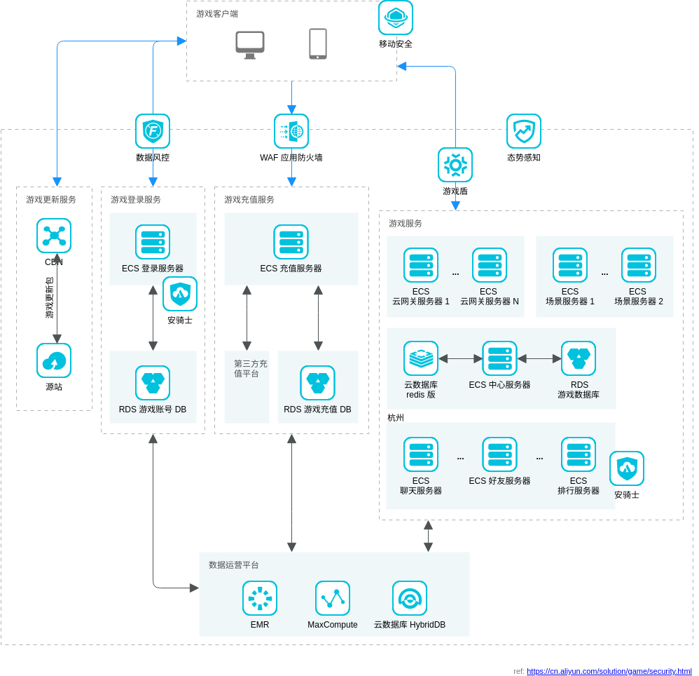 游戏安全解决方案 (Alibaba Cloud Architecture Diagram Example)
