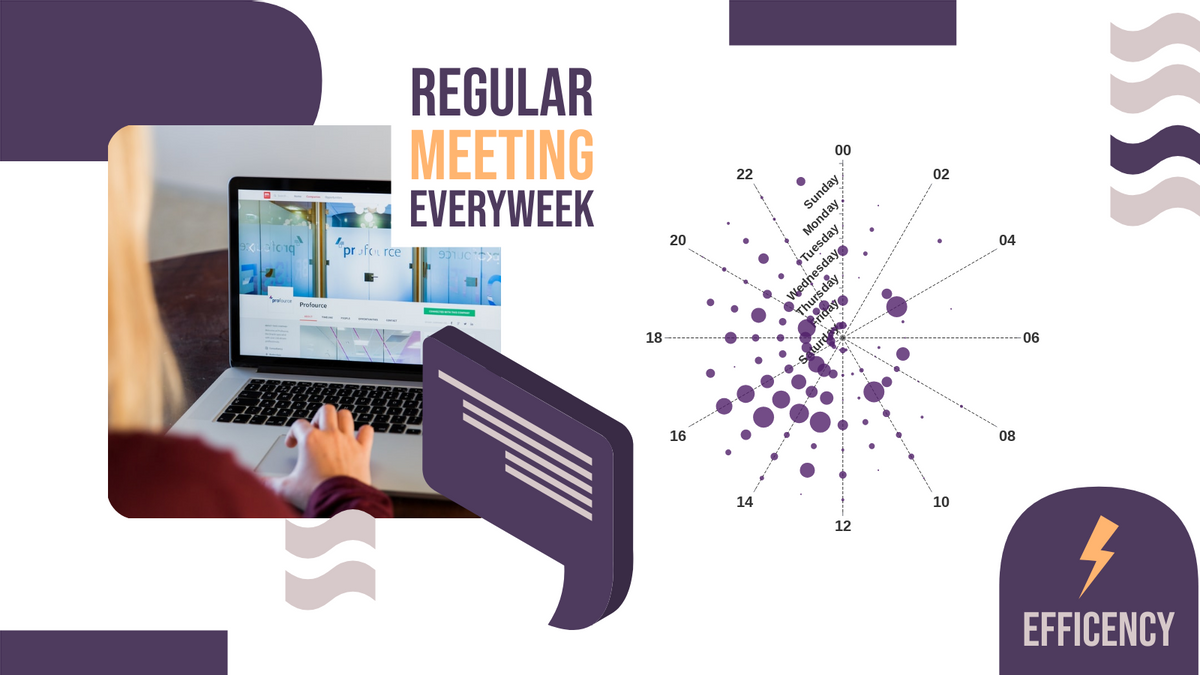360 Punch Card template: Weekly Online Meeting 360 Punch Card (Created by Chart's 360 Punch Card maker)