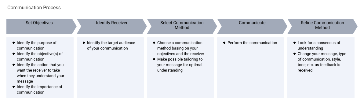 Communication Process ( Example)