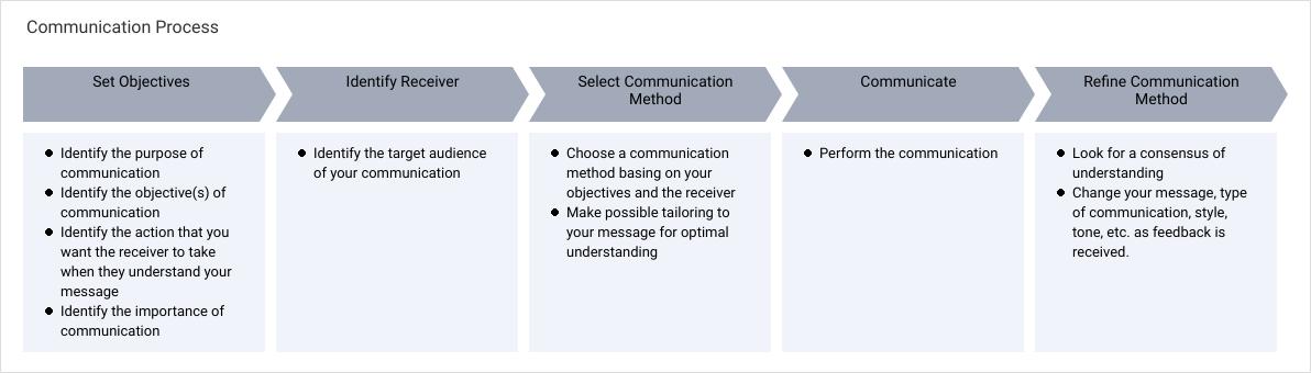 Project Process Map template: Communication Process (Created by Diagrams's Project Process Map maker)