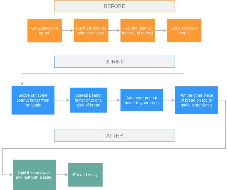 Flow Map template: Peanut Butter Sandwich Flow Map (Created by Diagrams's Flow Map maker)