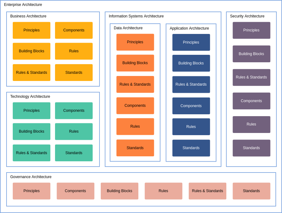 Enterprise Architecture Framework (Enterprise Architecture Diagram Example)
