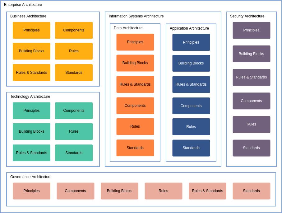 Enterprise Architecture Diagram template: Enterprise Architecture Framework (Created by Diagrams's Enterprise Architecture Diagram maker)