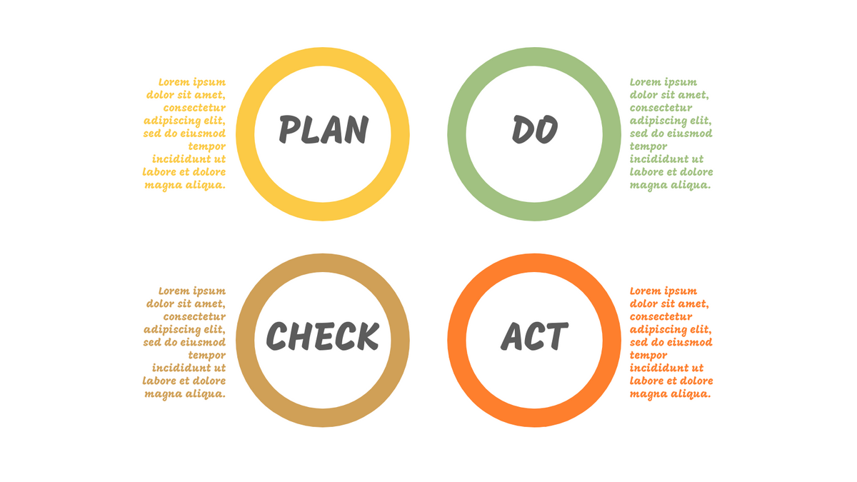 PDCA Model template: PDCA Chart for Problem Solving (Created by InfoART's PDCA Model marker)
