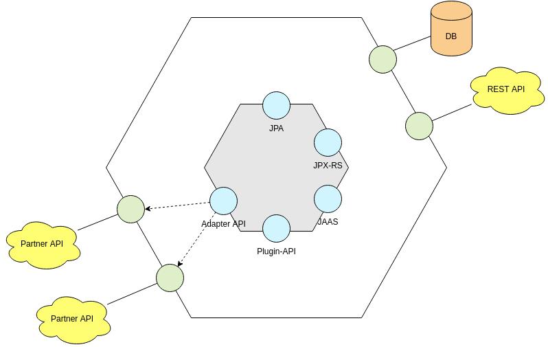 Hexagonal Architecture Diagram template: Hexagonal Architecture Example (Created by Diagrams's Hexagonal Architecture Diagram maker)