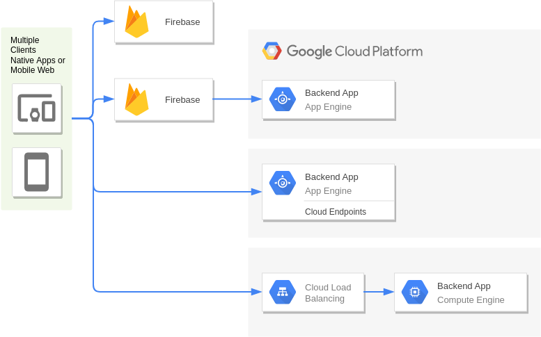 Google Cloud Platform Diagram template: Mobile Site Hosting (Created by Diagrams's Google Cloud Platform Diagram maker)