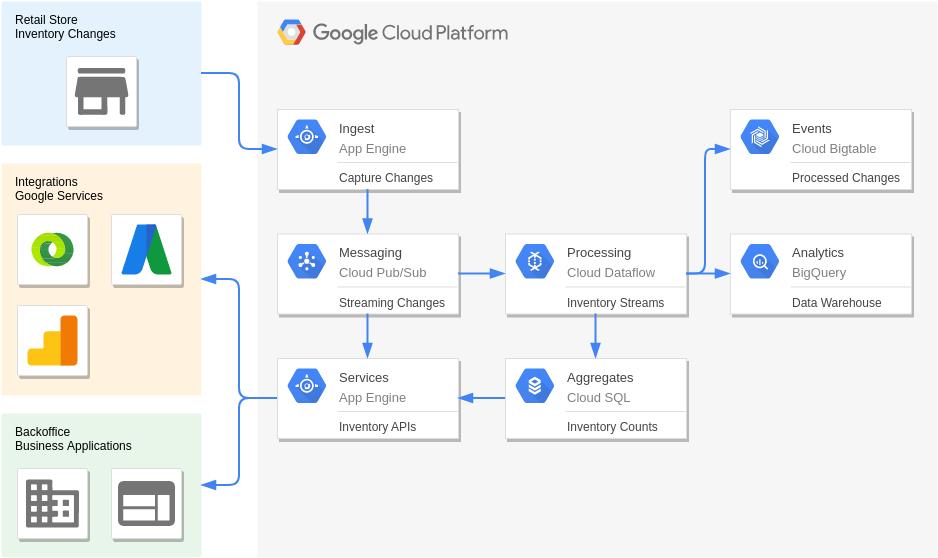 Google Cloud Platform Diagram template: Real-Time Inventory (Created by Diagrams's Google Cloud Platform Diagram maker)