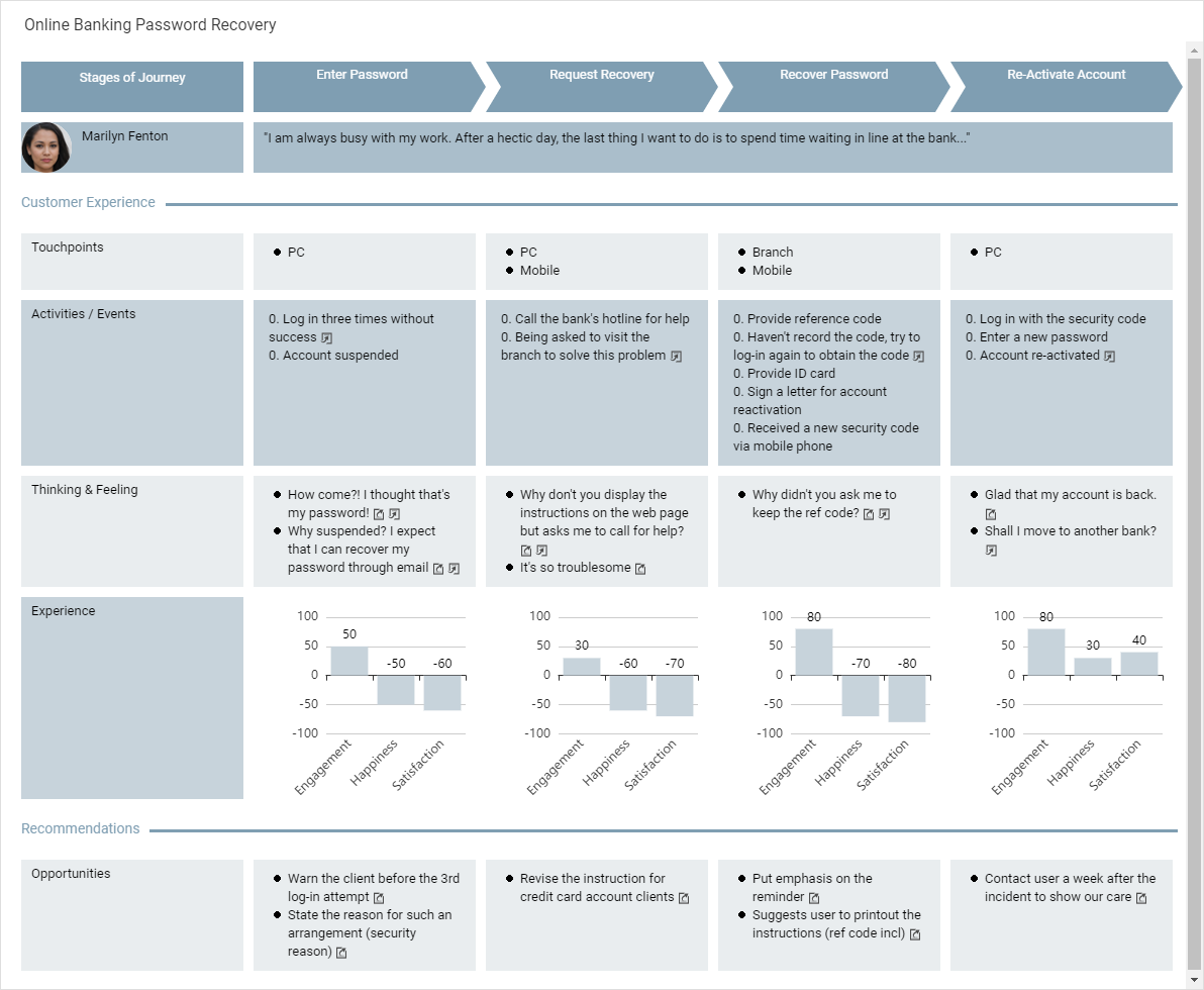 Customer Journey Mapping template: Online Banking Password Recovery (Created by Diagrams's Customer Journey Mapping maker)