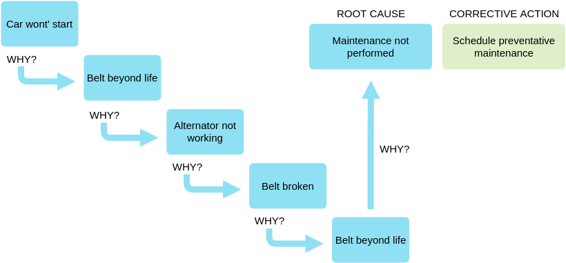 Block Diagram template: 5 Whys - Car Won't Start (Created by Diagrams's Block Diagram maker)