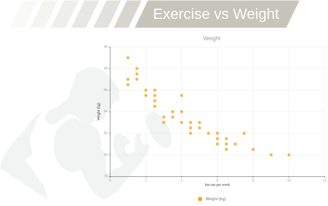 Exercise vs Weight (Scatter Chart Example)