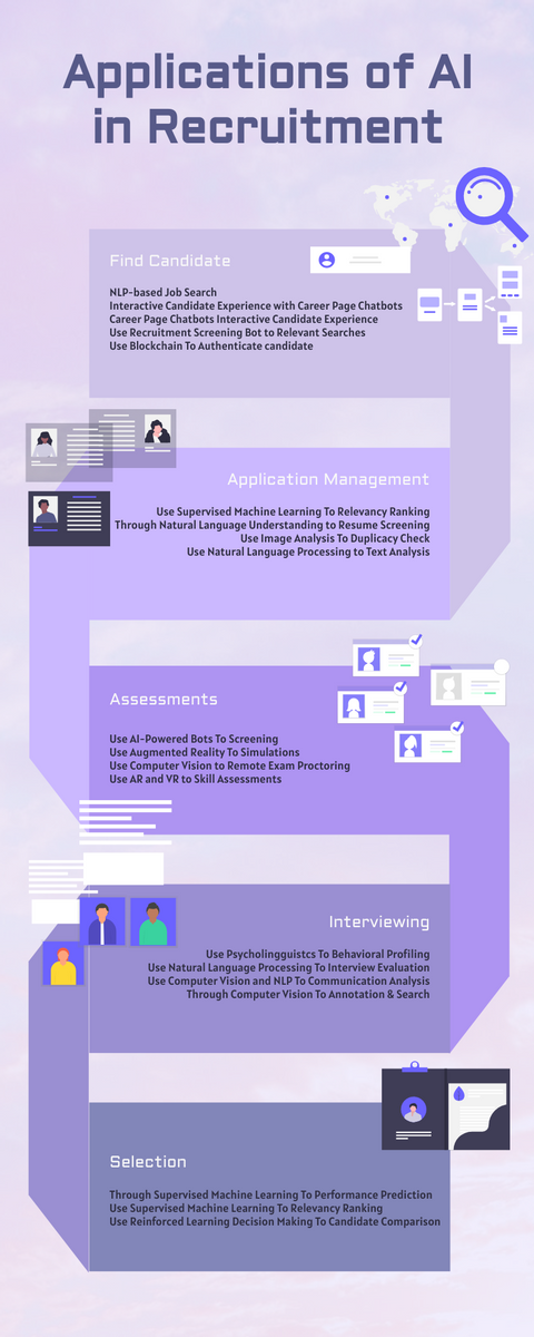 Infographic template: Applications of AI in Recruitment Infographic (Created by InfoART's Infographic maker)