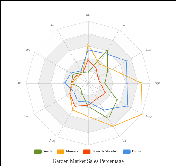 Garden Market Sales Percentage (Radar Chart Example)