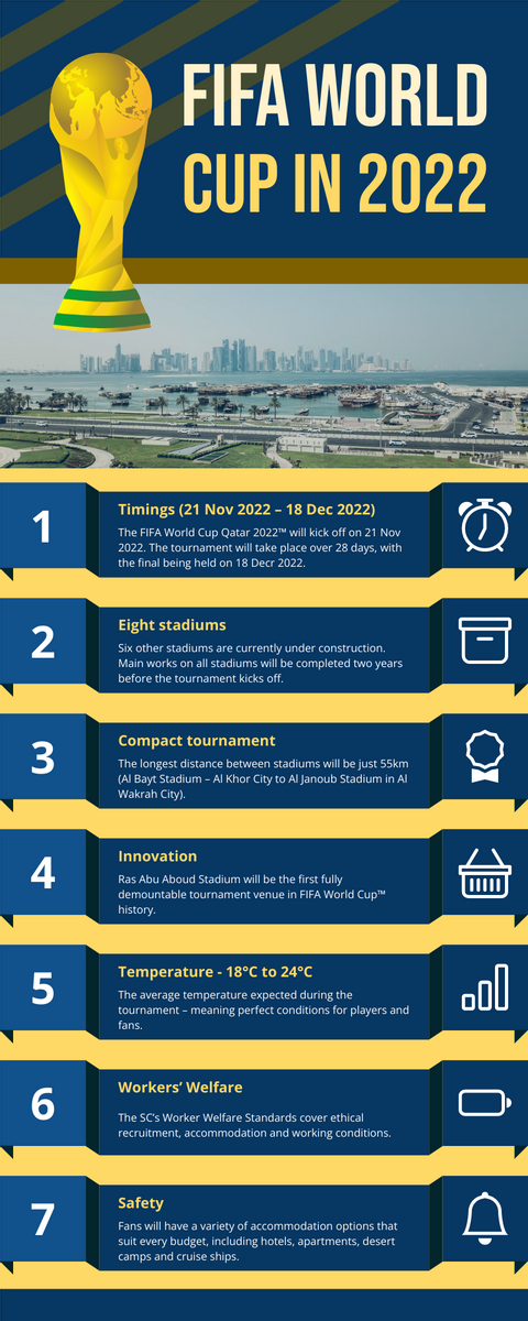 Infographic template: Qatar World Cup In 2022 Infographic (Created by InfoART's Infographic maker)