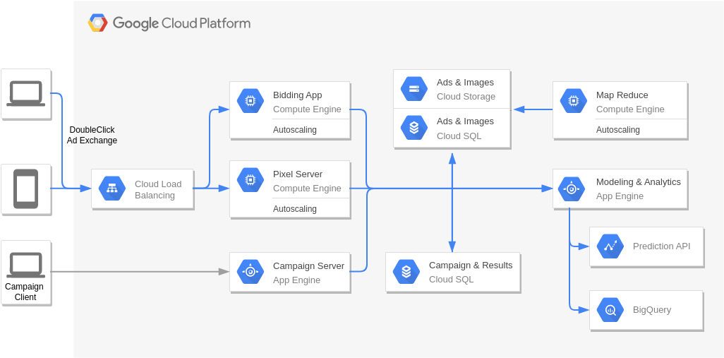 Real Time Bidding (Google Cloud Platform Diagram Example)
