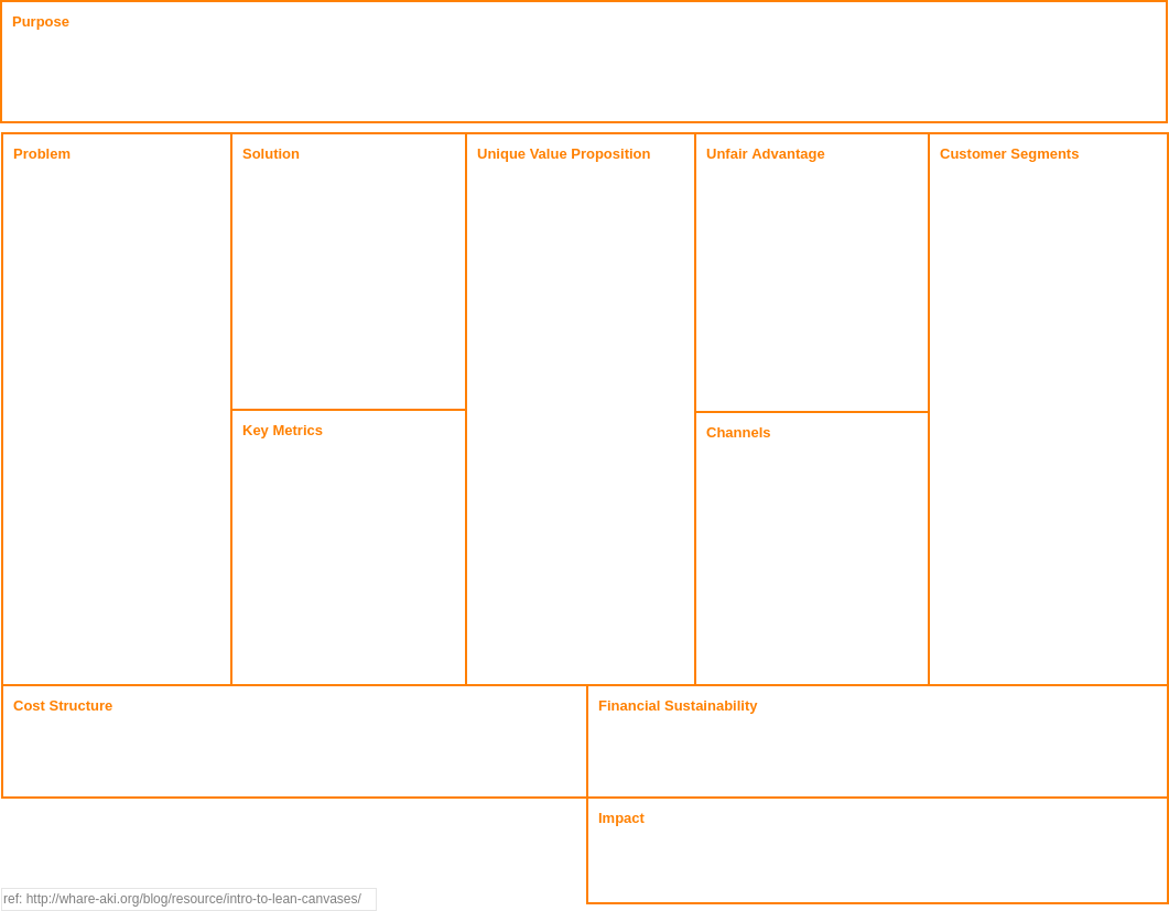 Social Lean Canvas (Strategy Tools Example)
