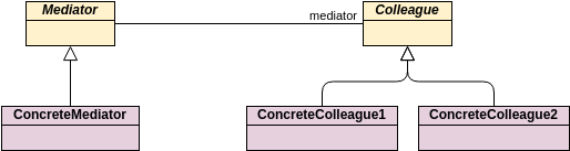 Class Diagram template: GoF Design Patterns - Mediator (Created by Diagrams's Class Diagram maker)