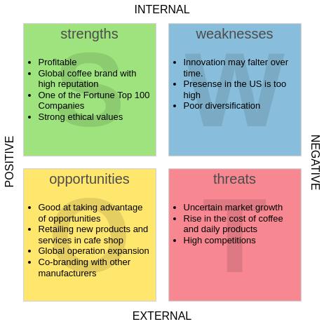 SWOT Analysis template: Starbucks SWOT Analysis (Created by Diagrams's SWOT Analysis maker)
