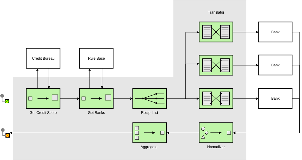 Enterprise Integration Patterns template: Complete Loan Broker Design (Created by Diagrams's Enterprise Integration Patterns maker)