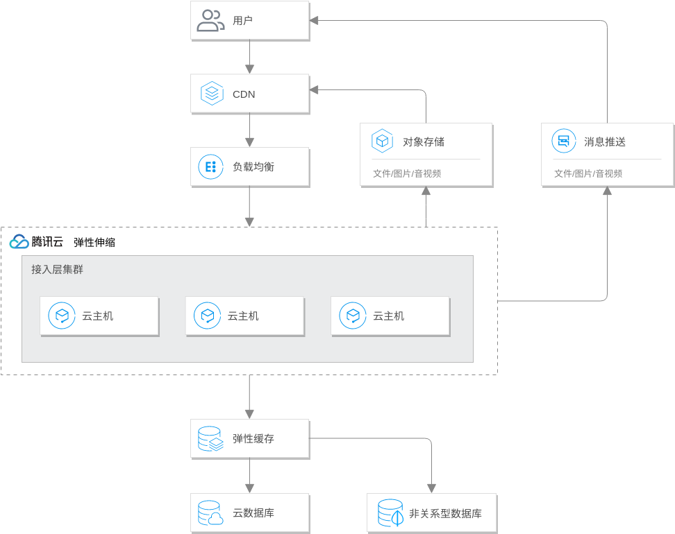 智慧电商解决方案 (Tencent Cloud Architecture Diagram Example)