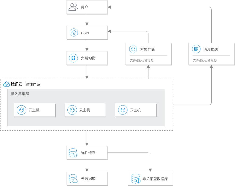 Tencent Cloud Architecture Diagram template: 智慧电商解决方案 (Created by Diagrams's Tencent Cloud Architecture Diagram maker)