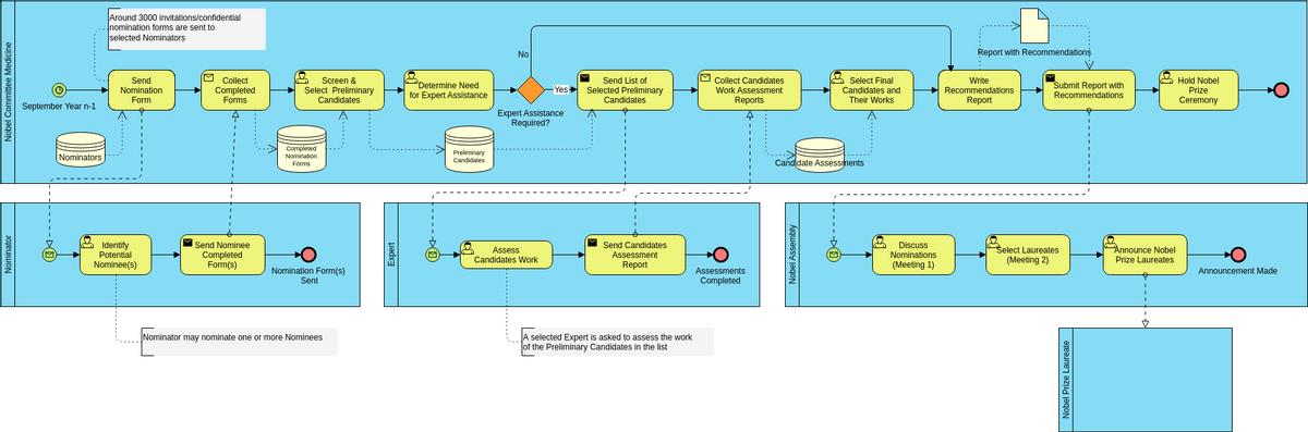 Business Process Diagram template: The Nobel Prize (Created by Diagrams's Business Process Diagram maker)