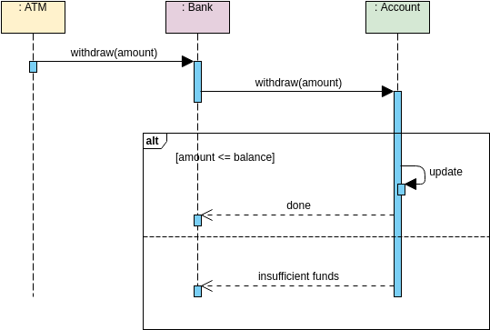 Sequence Diagram template: Alternative Combined Fragment (Created by Diagrams's Sequence Diagram maker)