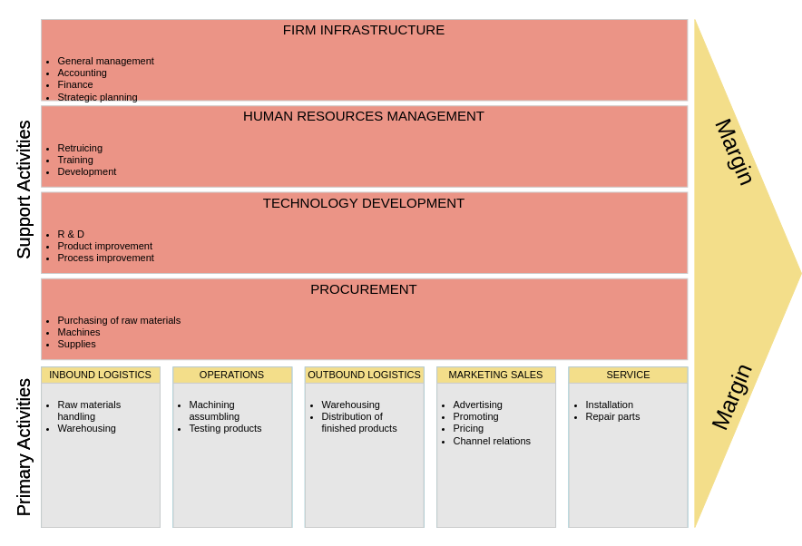 Value Chain Analysis template: Manufacturing Firms Value Chain Analysis (Created by Diagrams's Value Chain Analysis maker)